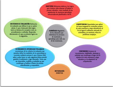 Modelo Curricular Nacional Planificaci 243 N Curricular Elementos Curr 237 Culo Nacional Bolivariano