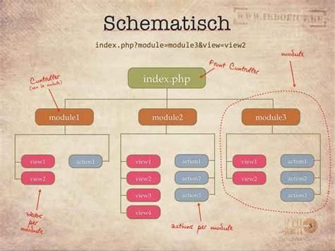 mvc pattern website design patterns components and frameworks vanseo design