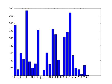 Letter Frequency Python python character frequency analysis phillips321 co uk