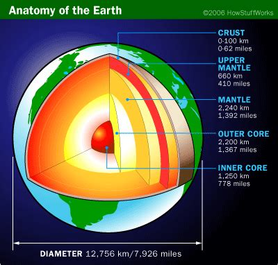 Vcd Pembelajaran The Planets Atmosphere earth s magnetic field howstuffworks
