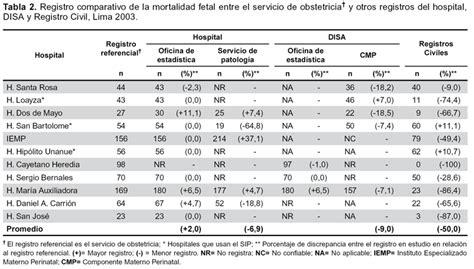 el registro de la 8415317921 discrepancias en el registro de la mortalidad perinatal en lima y callao seg 250 n fuente de