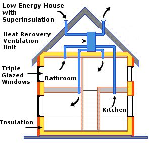 low energy house what is insulation