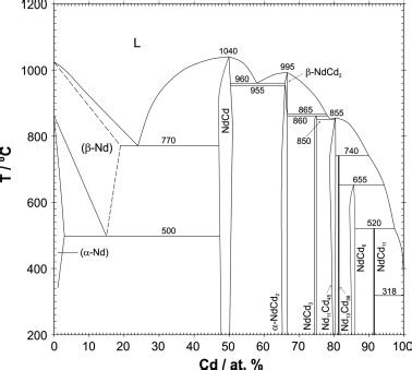 bi cd phase diagram the nd cd phase diagram according to the present results scientific diagram