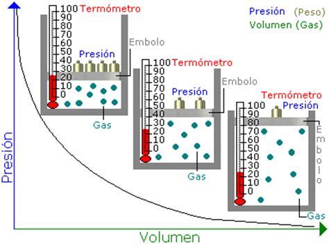 ley general de los gases y gases ideales