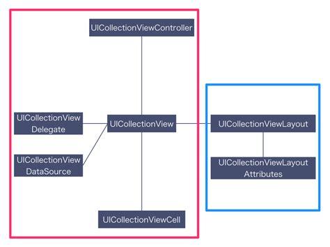 uicollectionview custom layout tutorial pinterest ios uicollectionview のレイアウトクラスを作成して pinterest 風のレイアウトを実現