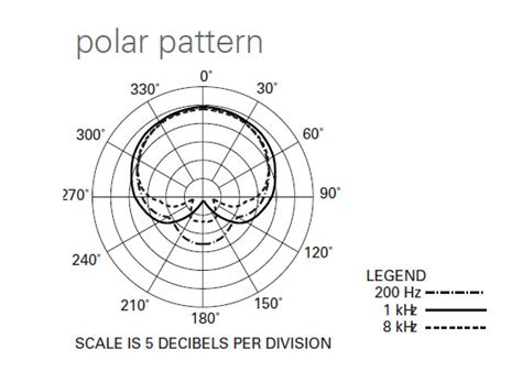 polar pattern là gì at2031 audio technica australia always listening