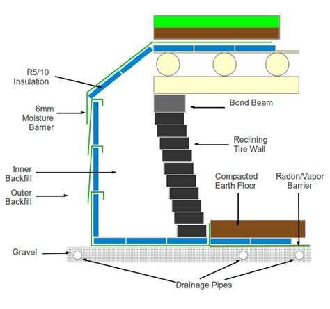 Earthship Floor Plan is it possible to build an earthship in moist freezing