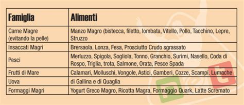 dukan attacco alimenti permessi 187 menu dieta dukan
