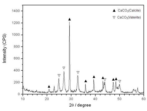 xrd pattern of calcium carbonate xrd pattern of the synthesized calcium carbonate with the