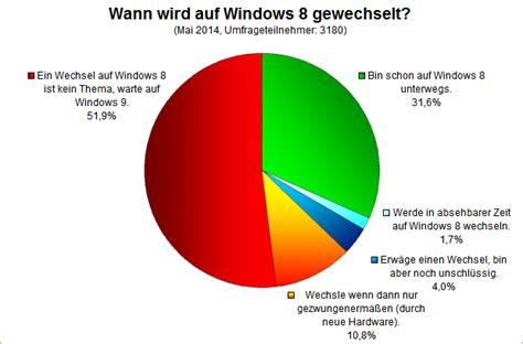 Umfrage Auswertung Wann Wird Auf Windows 8 Gewechselt