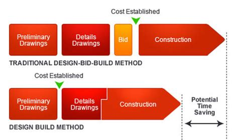 procedure of layout of building design build process construction by daniels