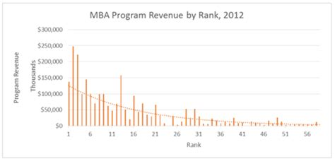 Cambridge Mba Ranking 2014 by The Numbers The Rankings Page 2 Of 3