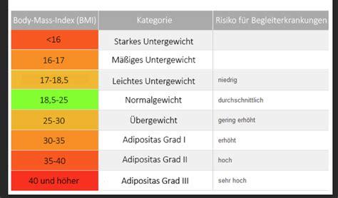 Tabelle Weiter Ausf 252 Llen Untergewicht Magersucht