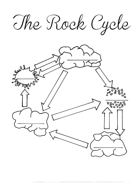 the rock template pdf the rock cycle blank worksheet fill in as you talk about