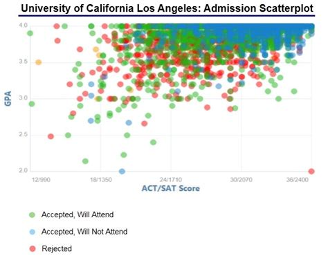 Ucla School Mba Acceptance Rate by Of California Los Angeles Acceptance Rate And
