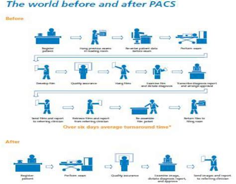 pacs workflow pre and post pacs workflow hscic 2013 b