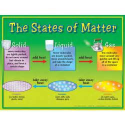 states of matter states of matter downloadable poster
