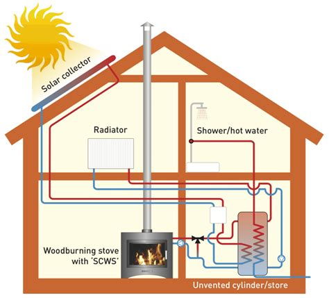 home design hvac energy by design heating