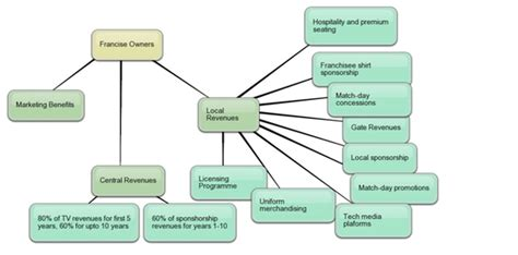 Edmodo Revenue Model | what is revenue model of ipl quora