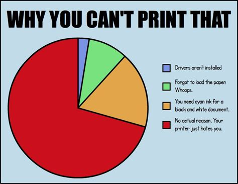 College Printer Meme - friday fun stuff for december 13 2013 happy holiday