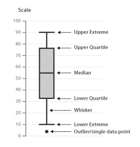 Box Plot Drawer by Understanding Box And Whisker Plots Helical Tech