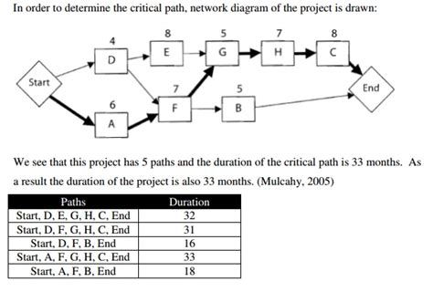 critical path diagram template mastering the basics of project management the critical