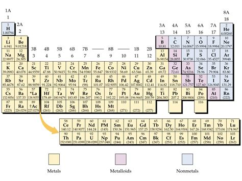 Periodic Table Metals Nonmetals And Metalloids by Periodic Table With Metalloids Nonmetals And Metals New