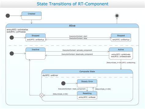 state machine diagram visio state transition diagram visio best free home design