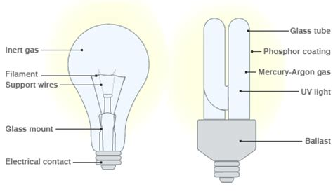 How Do Lights Work by News Uk End In Sight For 100w Light Bulb