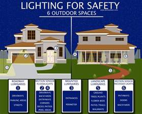 best security lighting outdoor outdoor security lighting tips to protect your home s