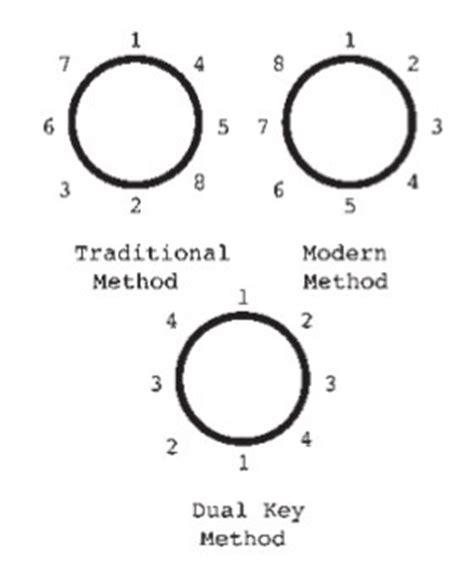 drum tuning pattern drum tuning drum tuning the studio perspective tape op