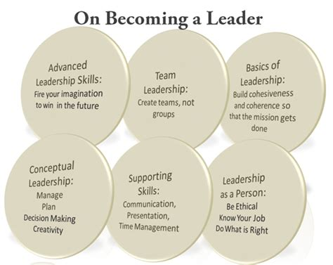 the coveted leader 5 pillars of transformative leadership books the and science of leadership