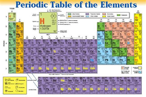 Metalloids Are Located Where On The Periodic Table by New Periodic Table Metals Nonmetals Metalloids Labeled