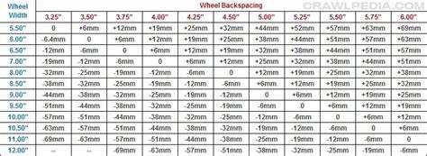 wheel offset backspacing conversion auto shop body jeep toyota nut bolt