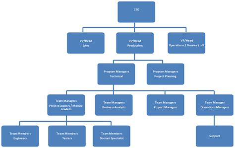 hierarchy chart software 24 excellent development office organizational chart