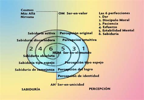 shaman reiki symbols images  pinterest