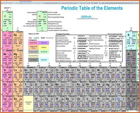 Complete Periodic Table by Detailed Periodic Table General Resumes