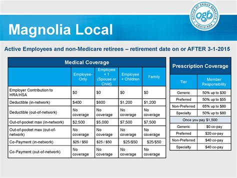 magnolia local local plus plan hmo administered by