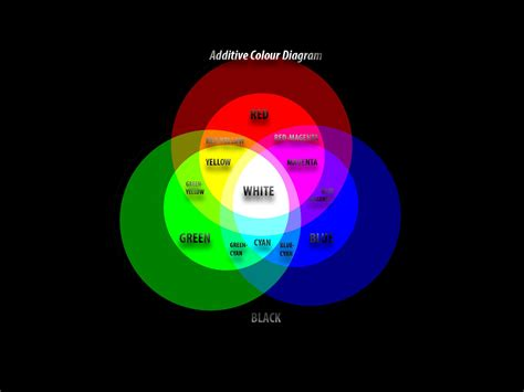 additive color wheel additive colour wheel diagram demonstrating the rgb colour
