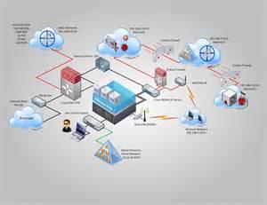 home lab network design proactive defense esxi security lab