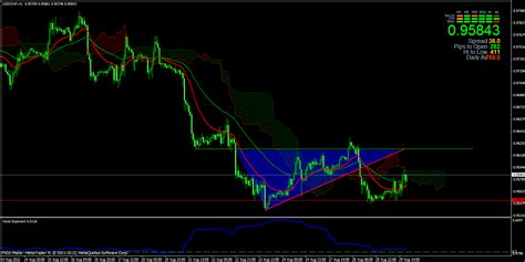 triangle pattern indicator mt4 forex market technical analysis perspective