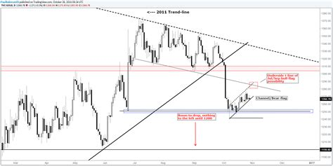 pattern of gold price gold silver price patterns patiently awaiting a breakout