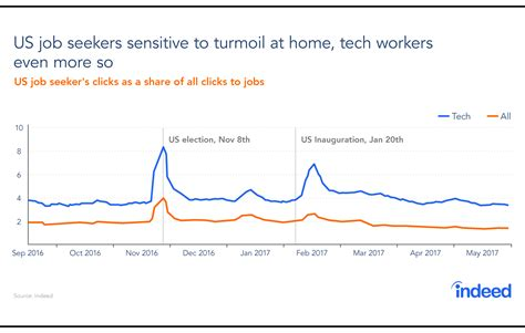 Canada Search For Report Us Tech Workers More Likely To Search For Canadian