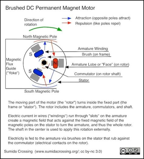 ac motor brush field armature wiring diagram 44 wiring
