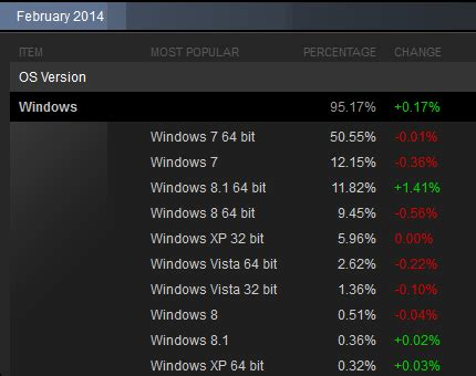 microsoft why is windows 8 1 still missing a why are you still on windows 8 you have not upgraded to