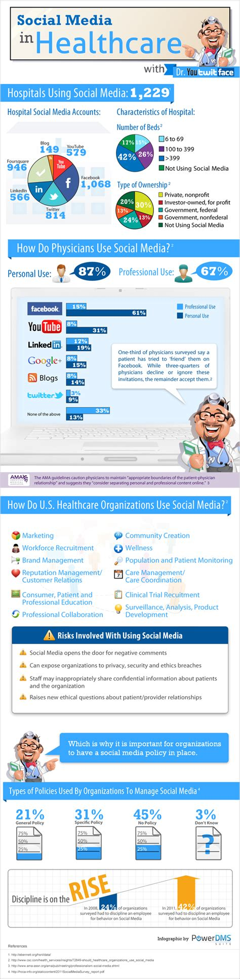 healthcare and social media the 20 most insightful healthcare technology infographics