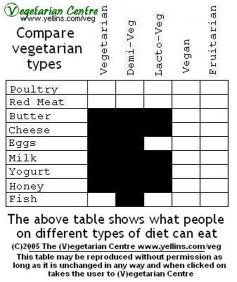 Different Types Of Tables In Html V Egetarian Centre Different Types Of Vegetarian