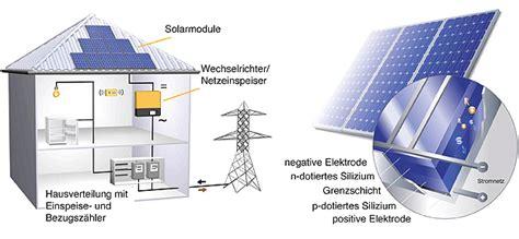wie funktioniert mietkauf haus haus solar solaranlagen heizungsbau und