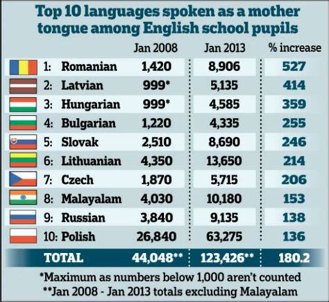 List Of Top 10 Universities In Uk For Mba by Malayalam 8th In List Of Foreign Languages In Uk Report