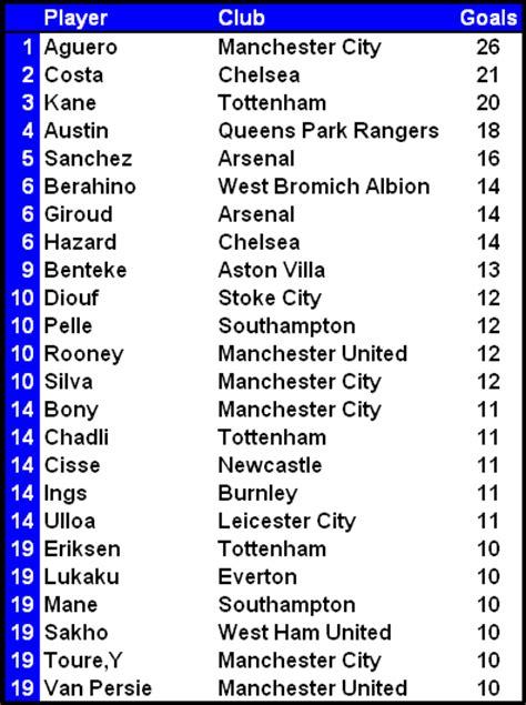 premier league table 2014 2015 paul edwards premier league football site 2014 2015 season